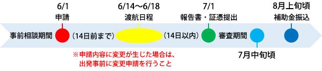 海外渡航支援申請の流れ:沖縄県産業振興公社