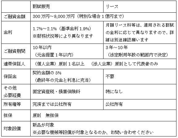 貸与条件(機械類貸与)